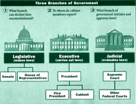 a conclusion to the branches of government paper Branches of government essay on the three branches of government in the usa - the united states government has three branches essays research papers] 1206.