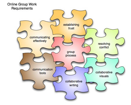 group working skills Social skills for successful group work interpersonal and small-group skills are  vital to the success of cooperative learning in a 4th grade classroom the.