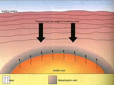 2nd Step: Metamorphic Rocks are formed through extreme heat and pressure