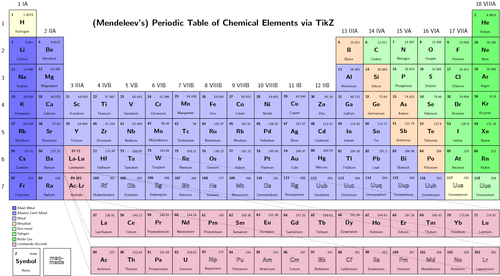 The Periodic Tableemicals All Around Us Introduction