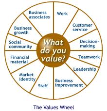 Image result for career values