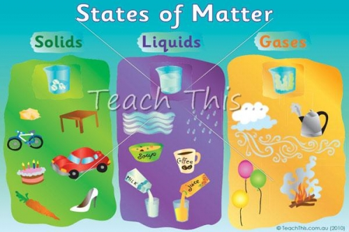 Science Matters Solid Liquid Gas Process