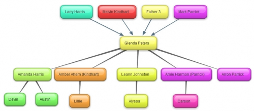 Where Have All The Honey Bees Gone Process - Branson bubbl us concept map