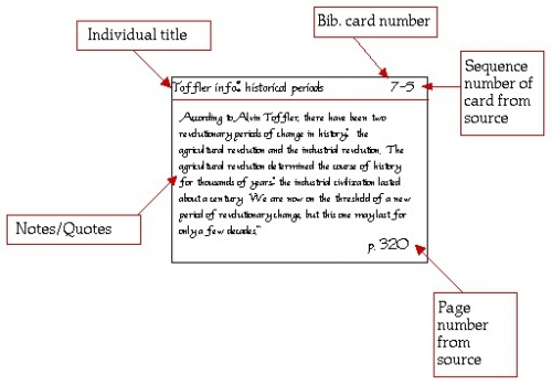 How to write notecards for a research paper