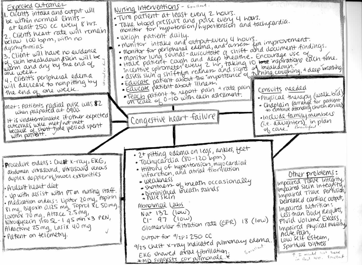 Atrial Fibrillation Concept Map.Nursing Concept Maps Process