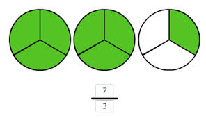 ... fractions is greater than one the numerator is greater than one