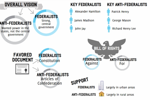 federalist vs anti federalist perspectives on the Federalist vs anti-federalists  the anti-federalists did not want to ratify the constitution because they thought it gave the national government too much power, and that it might lead to tyranny once again  what was the anti-federalist perspective on the us constitution and how government should be structured 6 how were they right.