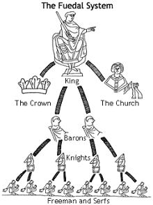 roles within feudalism  task