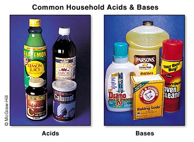 chem task the acidic environment What are the applications of acid/base reactions and their impact on our lives and the environment  determine whether a solution is acidic or  significant task.