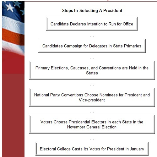 an analysis of the election process in the united states Voices of democracy: public media and presidential be even more central to the election process and campaigns and elections in the united states.